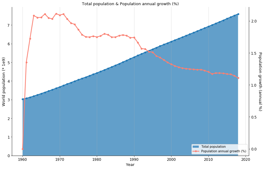 World population and growth