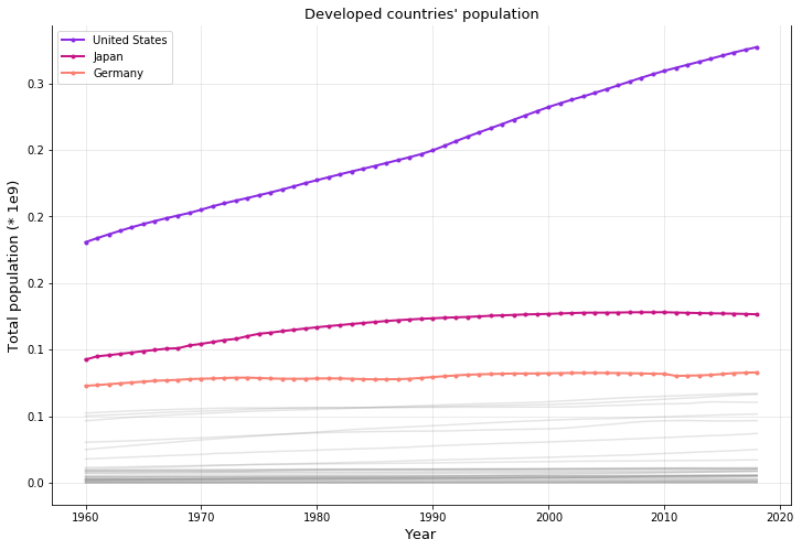 Developed coutries population