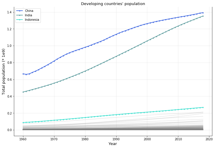 Developing coutries population