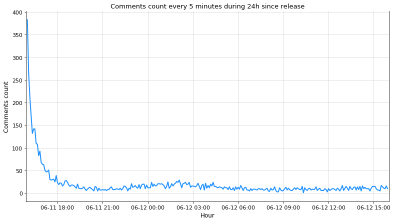 first24h-comments-count